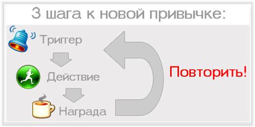 3 шага к новой привычке