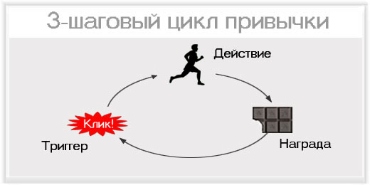 Цикл привычки: триггер - действие - награда