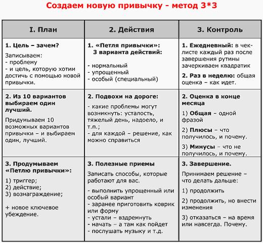 Метод создания привычки 3x3