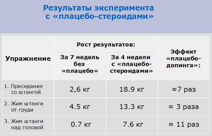 """Результаты эксперимента с """"воображаемым"""" допингом"""